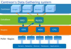 centreon_data_gathering