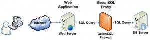 greensql architecture.preview 300x81 GreenSQL : Firewall applicatif SQL pour bases MySQL