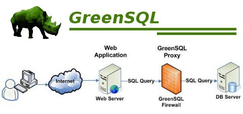 greensql GreenSQL : Firewall applicatif SQL pour bases MySQL