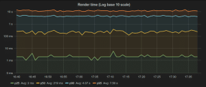 grafana graph logbase10 ms
